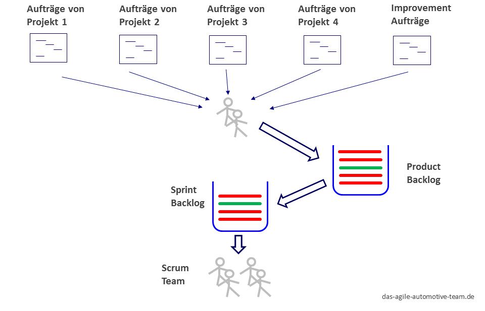 Scrum, Critical Chain und Warteschlangen in der Praxis - Das Agile ...